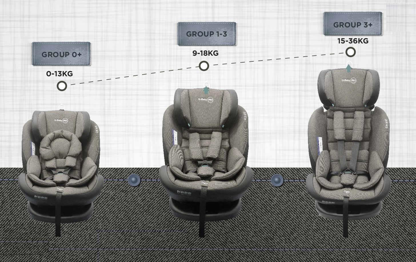 siege auto evoluti et rotatif dés la naissance